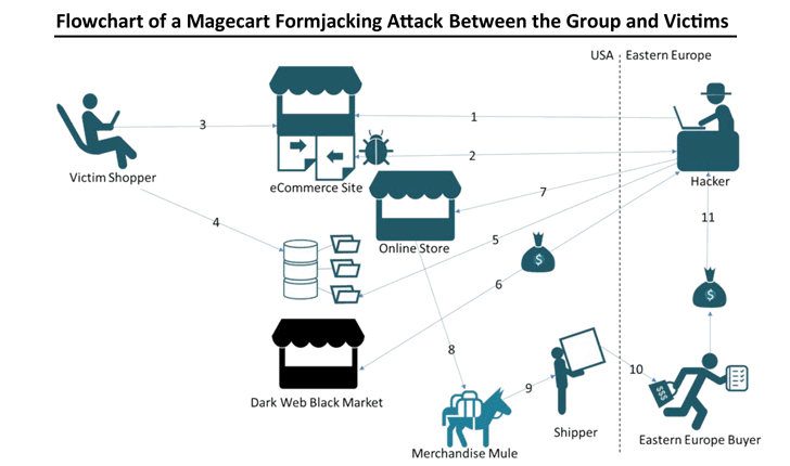 Flowchart Magecart Formjacking Attack