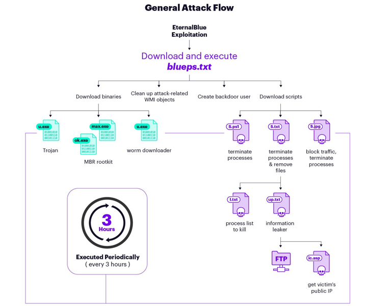malware attack flow