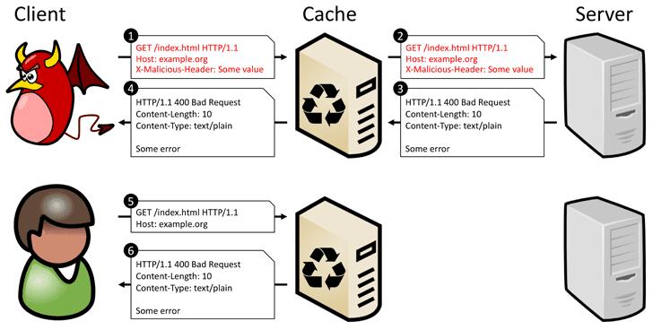 cdn cache poisoning denial-of-service