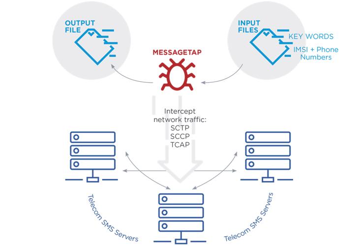 messagetap chinese malware