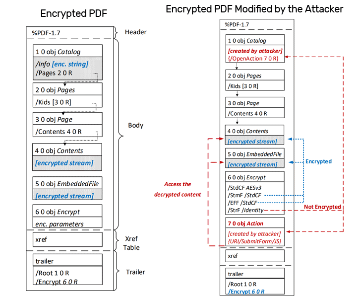 pdf file encryption