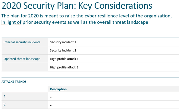 cyber security plan template