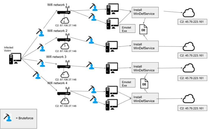 Emotet malware cybersecurity