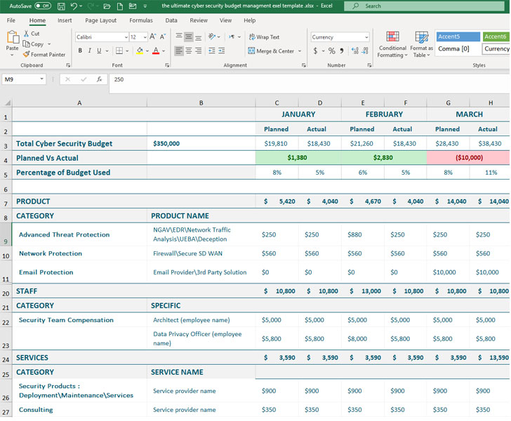Security Budget Excel Template