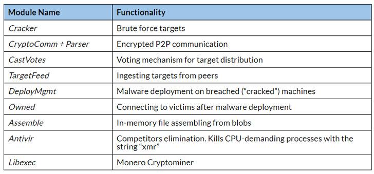 p2p malware