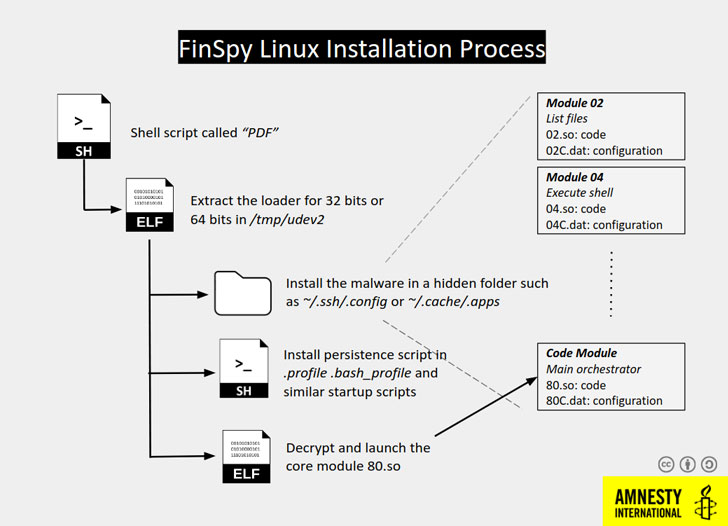 finspy malware for linux hacking