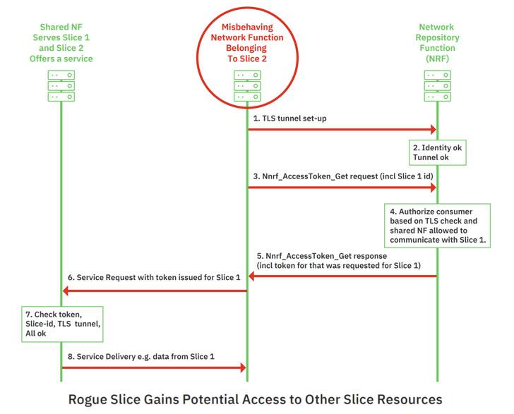 5G QoS Network Slicing Vulnerability