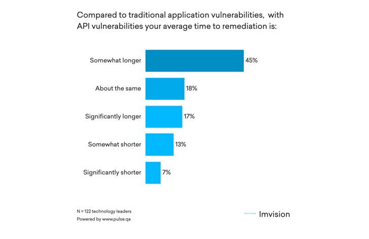 API Security