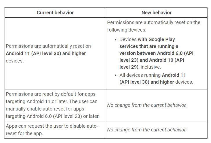 Auto-Reset Unused Android App Permissions